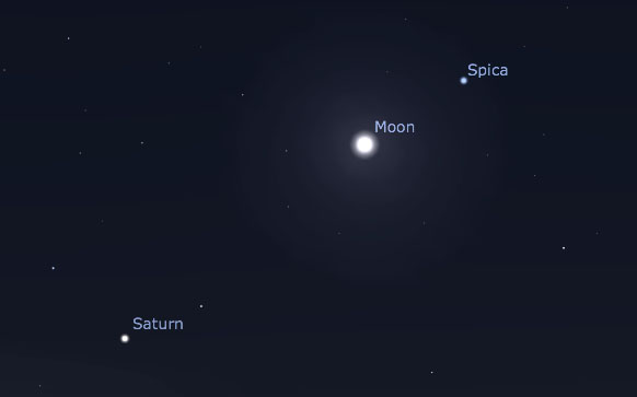 Moon, Spica, and Saturn