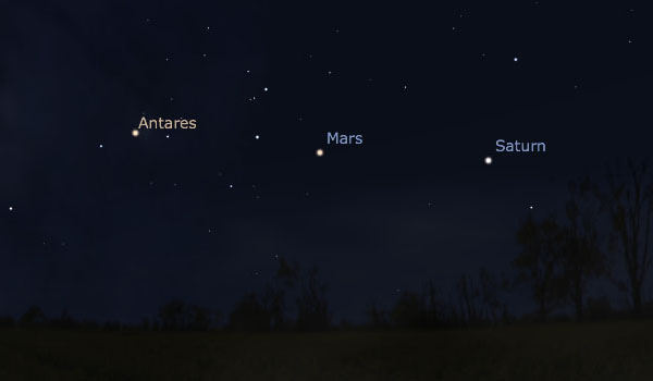 Antares, Mars, and Saturn