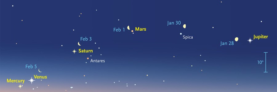 How to see five planets at once